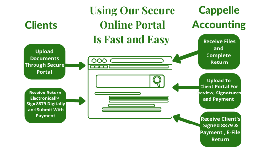 digital image showing how our secure file portal works.